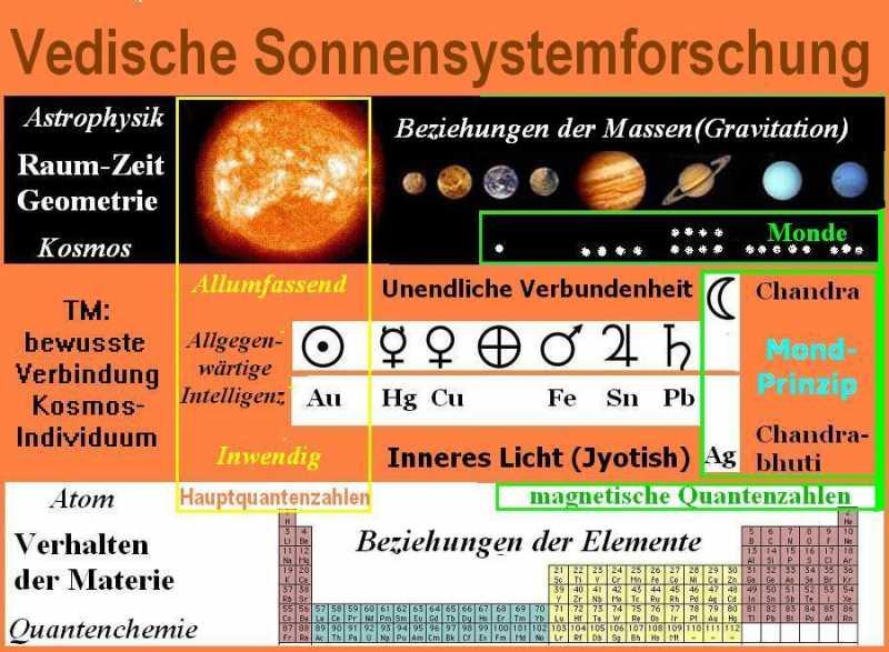 Vedische_Sonnensystemforschung.jpg